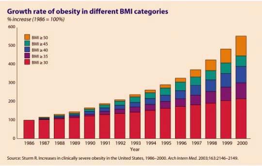 Obezitenin yükselişi grafiği